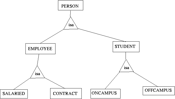 ER diagram of ISA hierarchy