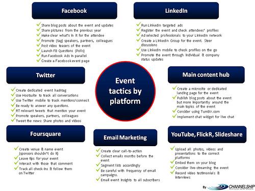 an image displaying event tactics for various social media platforms.