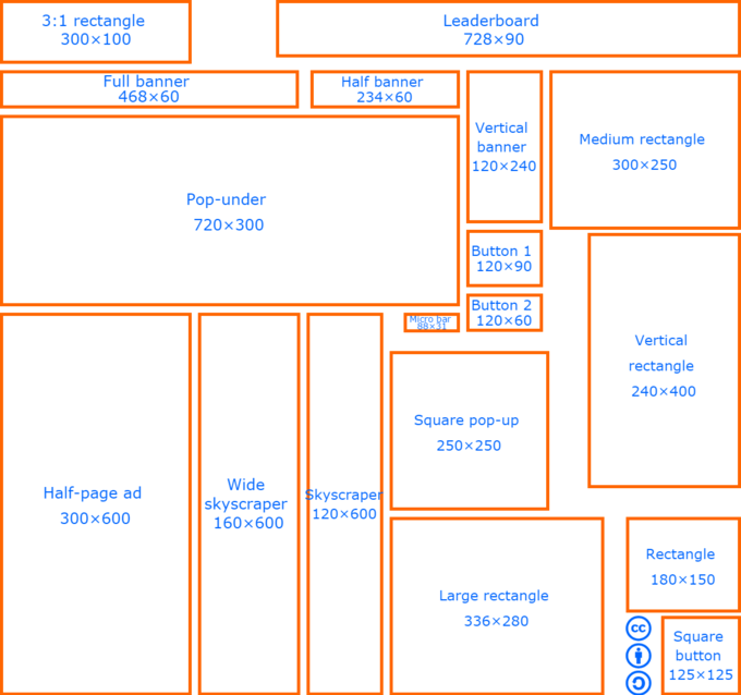 This is a great example of the complexity that can accompany online distribution of marketing materials. These are the various common formats one may encounter when developing banner ads for different channels.