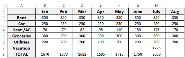 Image shows a sample budget for the months of January through August with categories such as Rent, Car, Heat/AC, etc.