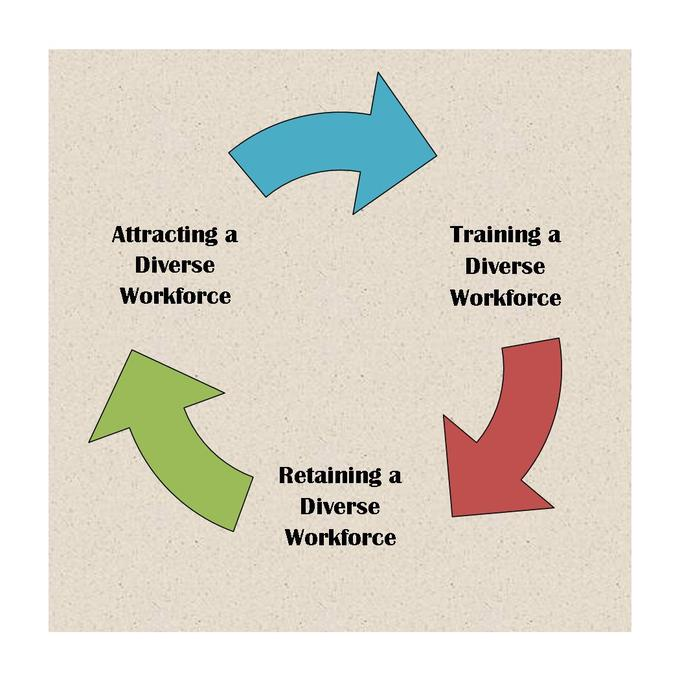 Image of the continuum of attracting, training, and retaining a diverse workshop