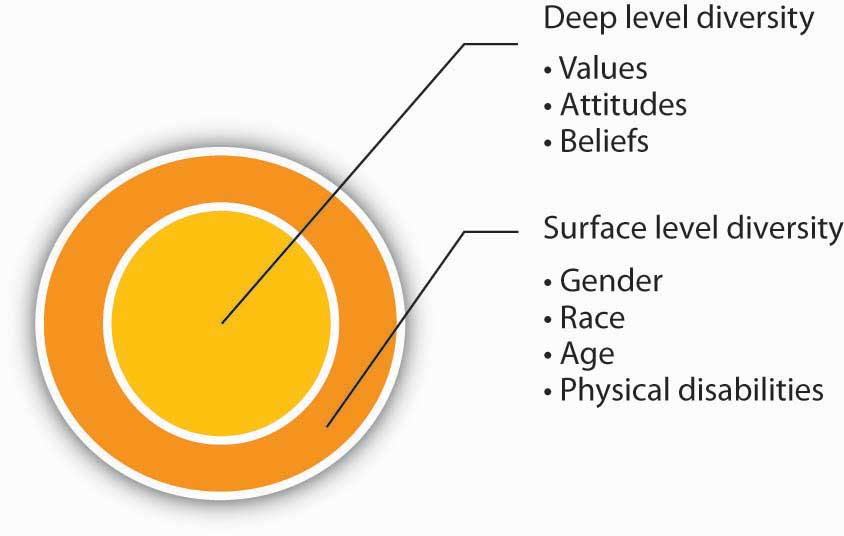 Graph that depicts deep and surface level diversity.