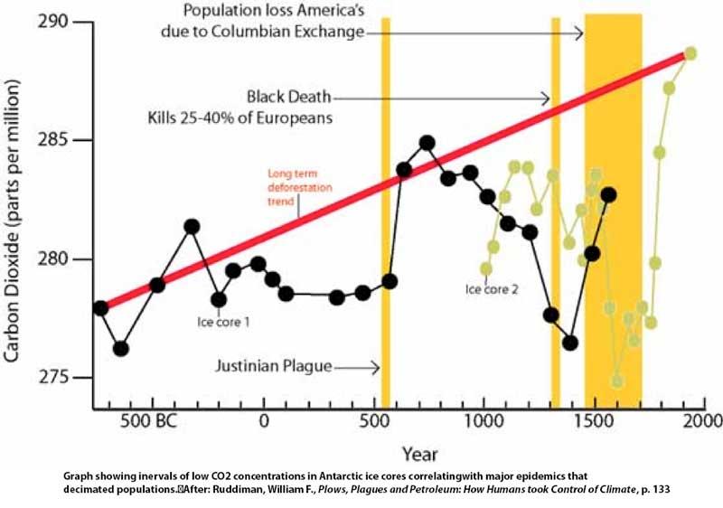 Ruddiman climate graph