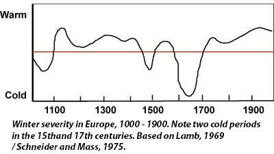 Graph showing winter severity in Europe, 1000 to 1900