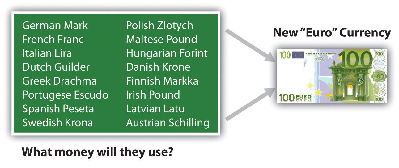 An image showing the names of countries that transitioned to using the Euro as their currency