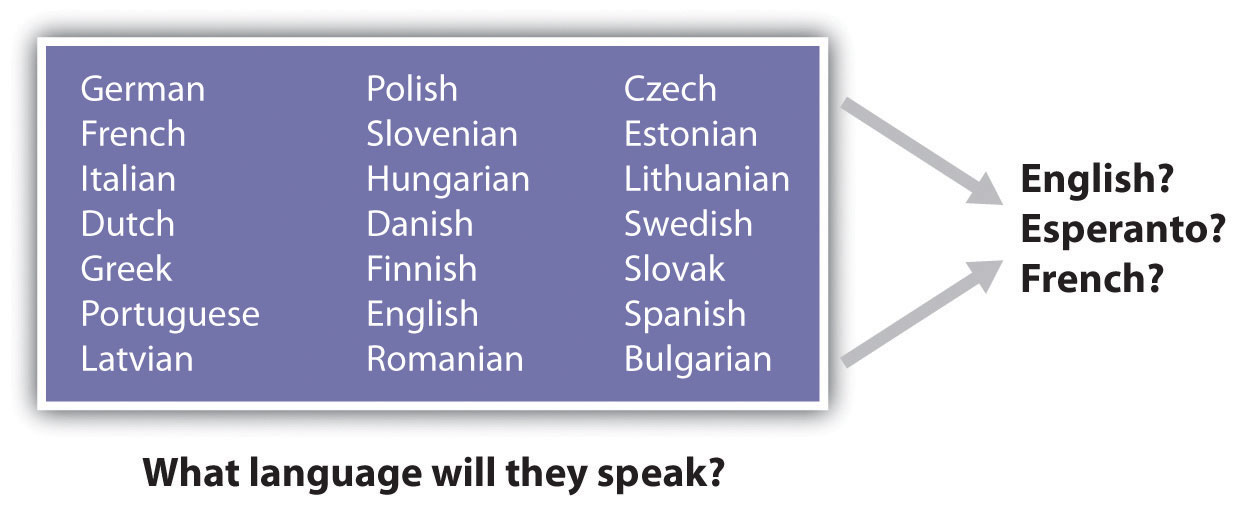 The European Union and the Language Question