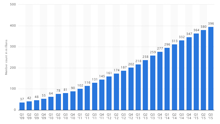 LinkedIn growth