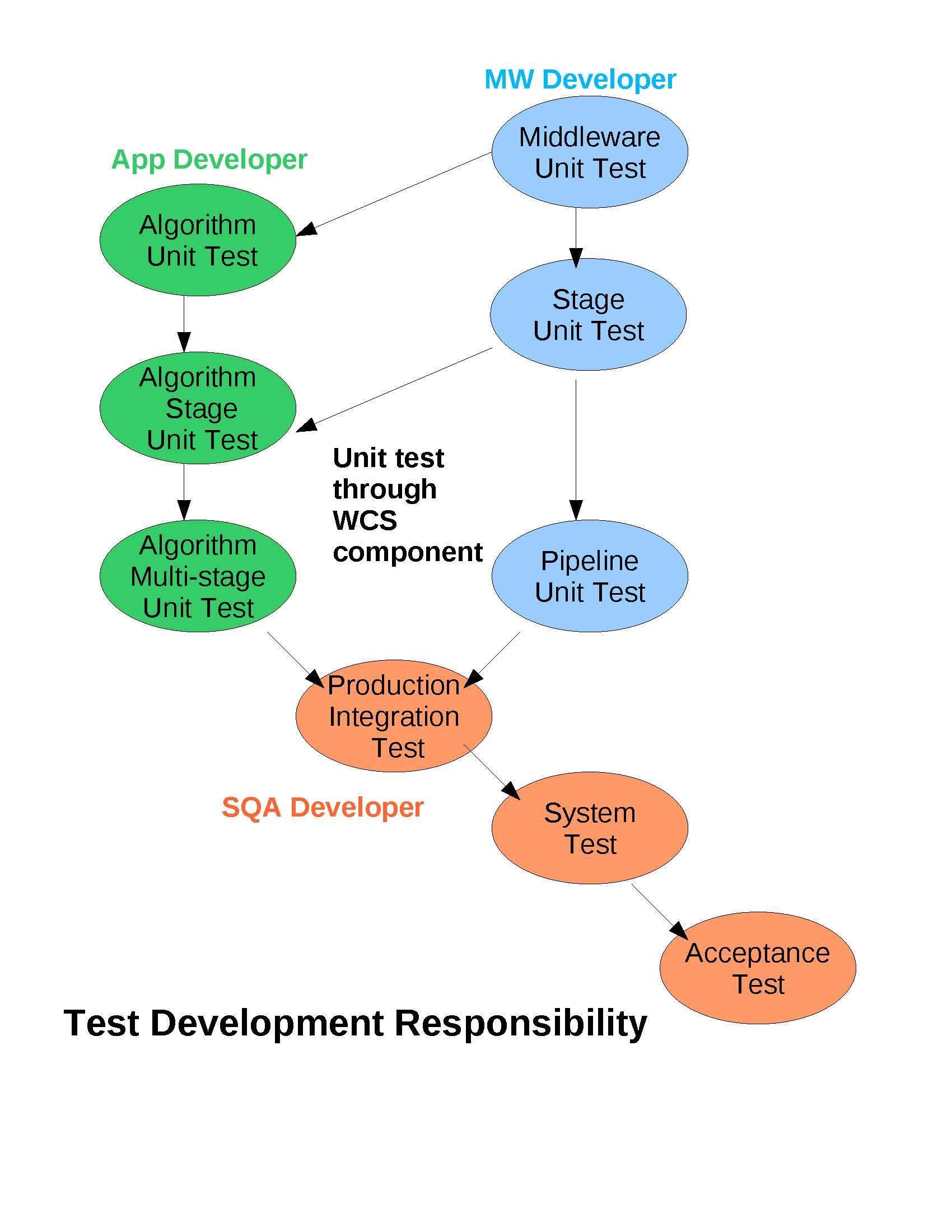 Test Development Responsibility