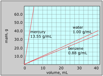 Chart showing mass and volume of mercury, water and benzene
