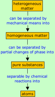 Operational classification of matter: chart with the phases of heterogenous matter through to atoms
