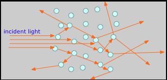 Light scattering in heterogeneous mixtures
