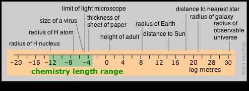 chemistry length range
