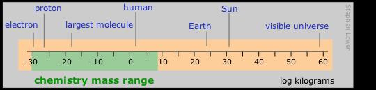 Chemistry mass range