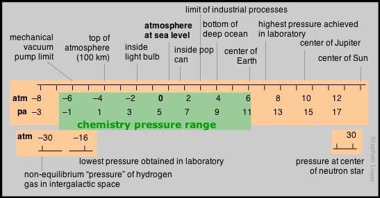 chemistry pressure range