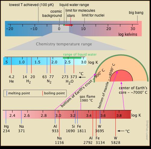 Range of temperatures