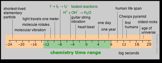 Chemistry time range