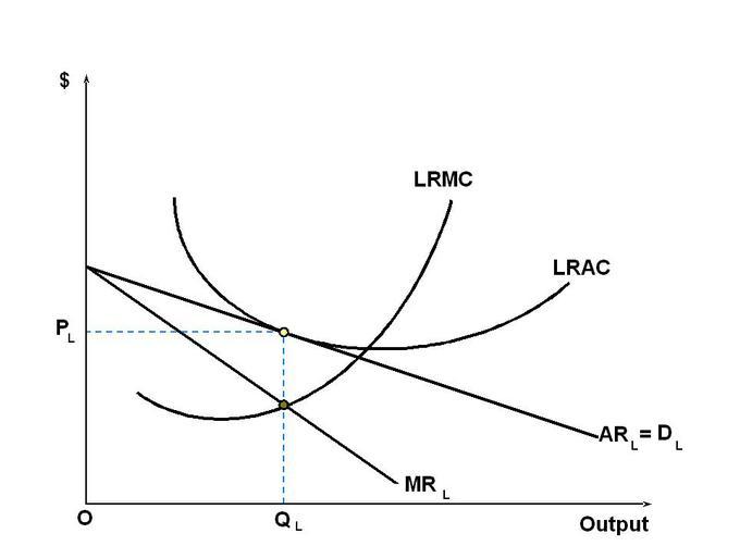 Long Run Equilibrium of Monopolistic Competition