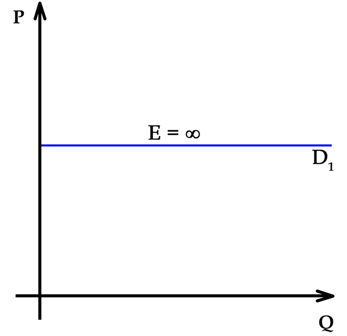 Demand curve in a perfectly competitive market