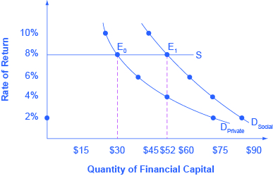The graph shows the different demand curves based on whether or not a firm receives social benefits in addition to private be