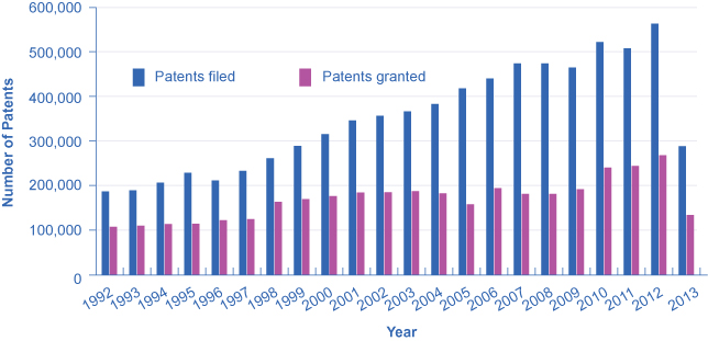 The graph shows the number of patents filed and granted since 1992. While patents filed have increased substantially, patents