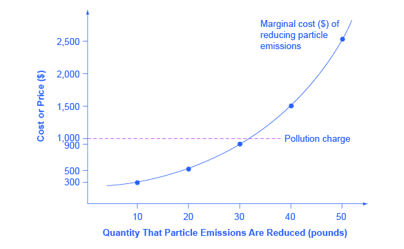 figure 1 pollution charge