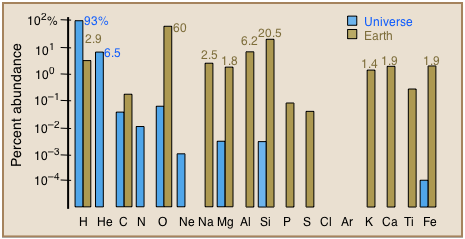 Chart of elemental abundances