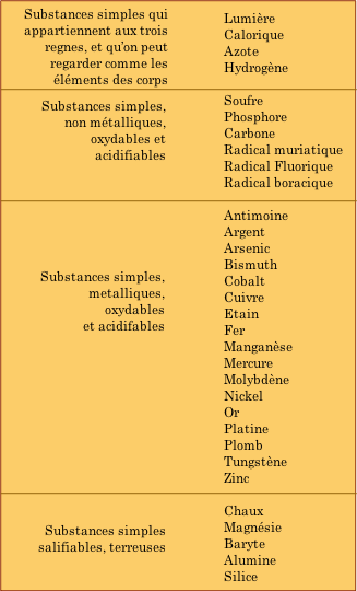 Lavoisier's Table of the elements