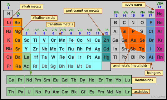Major sections of the periodic table