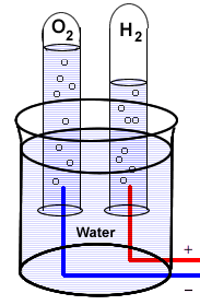 Image of electrolysis to separates the gasses oxygen and hydrogen from water.