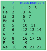 Isotopes of the first ten elements and their mass numbers.