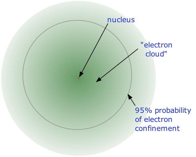 Schematic diagram an atom with the nucleus and the electron cloud.