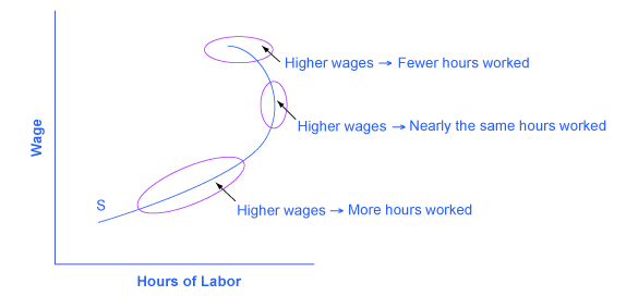 The graph shows that the labor-leisure budget constraint can be influenced in several ways based on higher wages and the numb
