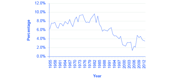 The graph shows that since the 1980s, people have begun to save much less of their earnings. In 1982, the percentage of incom
