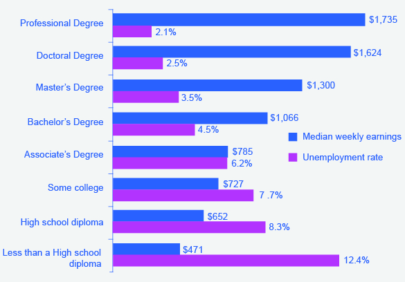 The graph shows the unemployment rate and median weekly earnings in 2012 for various levels of education. People with profess