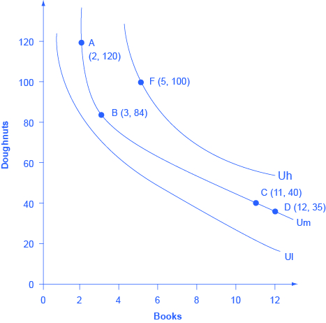 """The graph shows three indifference curves. The x-axis is labeled """"books"""" and the y-axis is labeled """"doughnuts"""". Curve Ul has"""