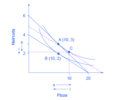 The graph shows two indifference curves with points A (10, 3) and B (10, 2) marked on the curves.