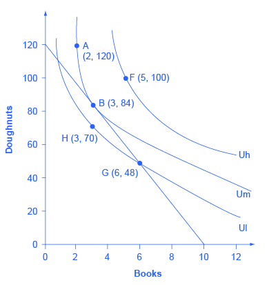 The graph shows indifferences curves Ul, Um, and Uh which highlight the following choices based on her options of books (the