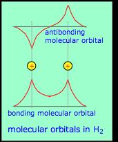 Image of the molecular orbital model