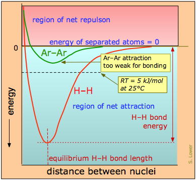 Image of the region of net attraction