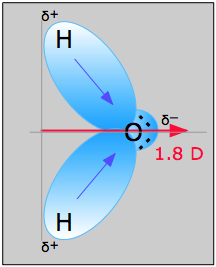 water dipole moment