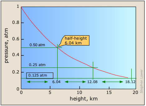 How the exponential decrease in atmospheric pressure with altitude leads to a constant half-height