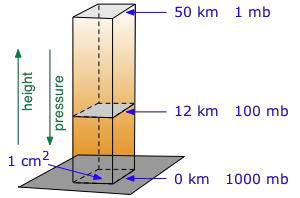Image of height of a fluid in accordance with pressure.