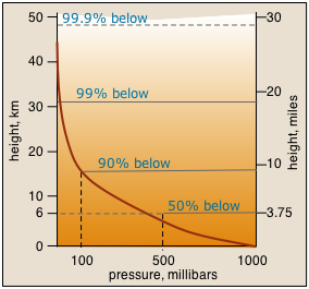 chart showing pressure decreasing exponentially with height.