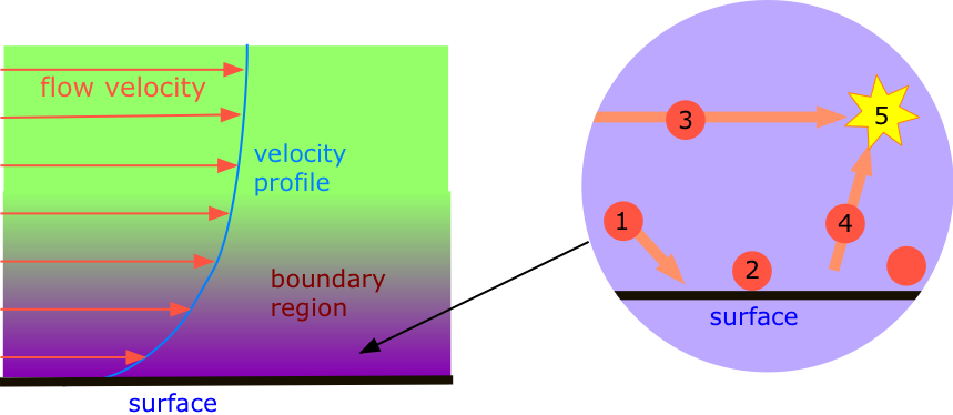 Illustration that shows the boundary region where random movements of molecules flow. Why gases exhibit viscosity.