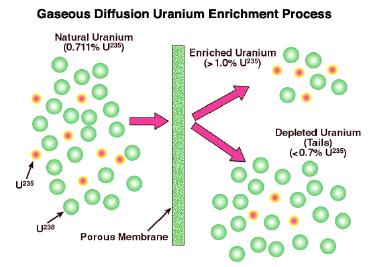 Image of gaseous diffusion uranium enrichment process