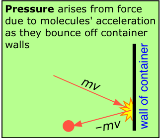 Image with the caption: Pressure arises from force due to molecules' acceleration as they bounce off container walls.