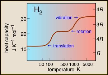 heat capacity of dihydrogen vs T