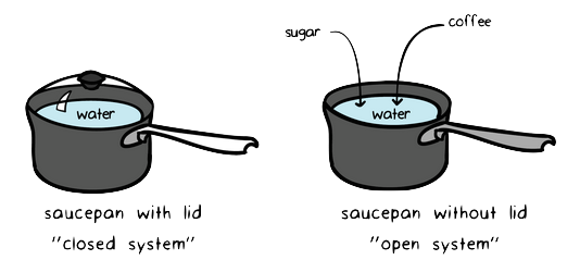 """Two saucepans on a heated stove: One has a lid and is a """"closed system"""" the other does not have a lid and is an """"opened system."""""""