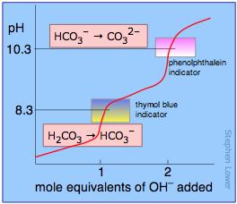 titraton curve for carbonic acid