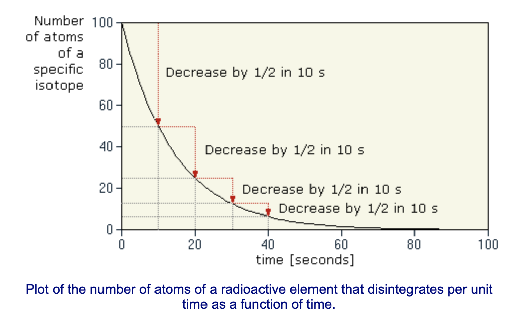 Chart that plots decreases in number of atoms of a radioactive element over time